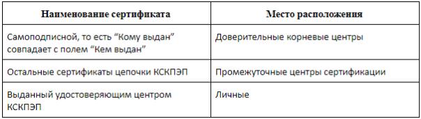 Данные для установки ключа электронной подписи